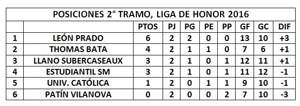 TABLA_LIGA_HONOR